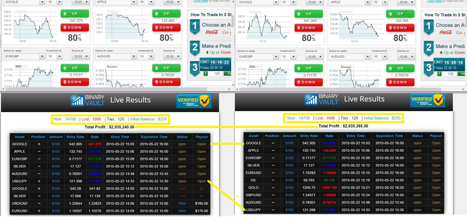 Binary options review scams