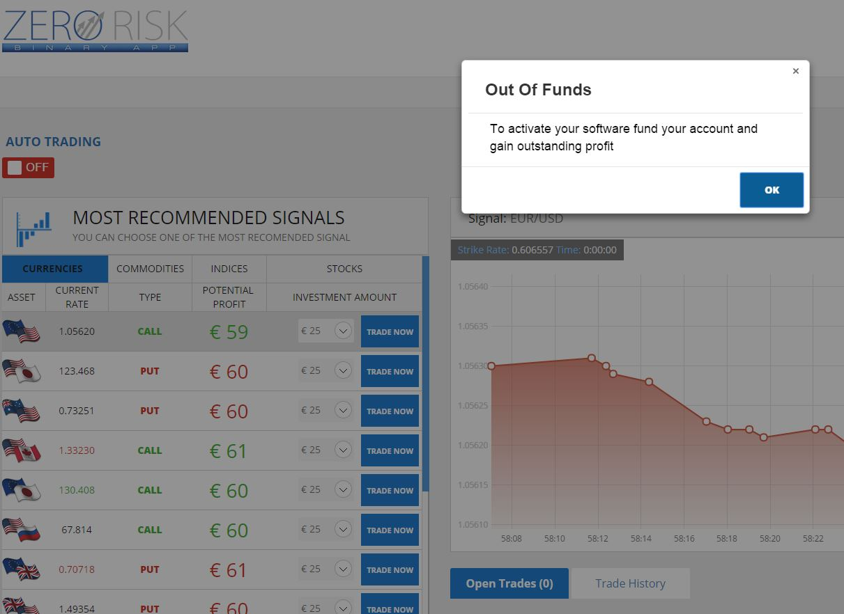 Binary options zero risk