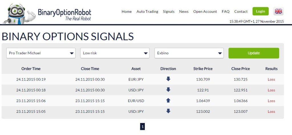 Top binary options trading signals