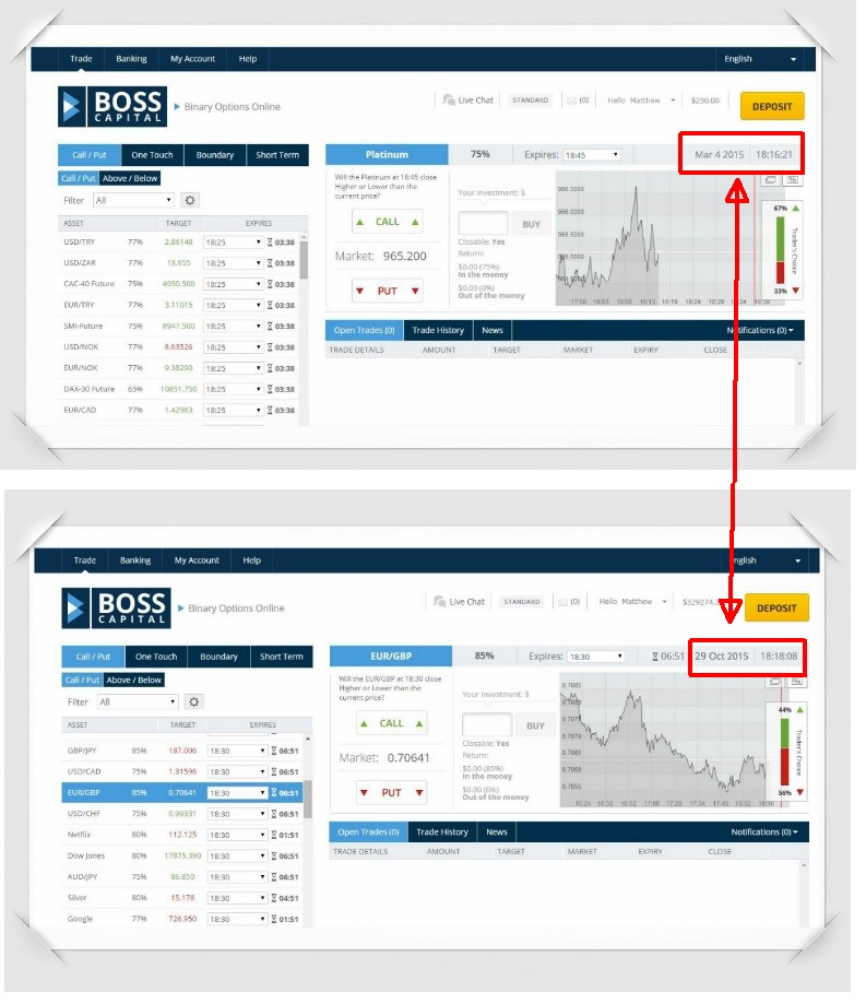 Free binary options graphs