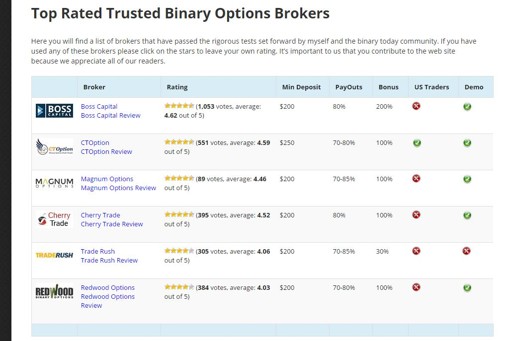 Binary options list