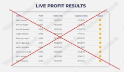 Results of signals trading